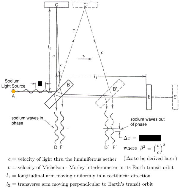Michelson - Morley experiment