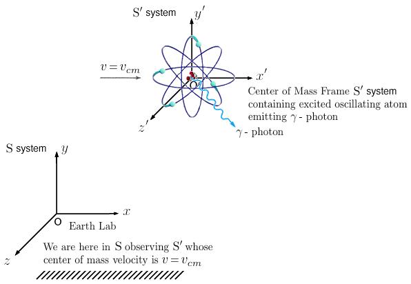 Relativity Physics and Science Calculator - Newton physics