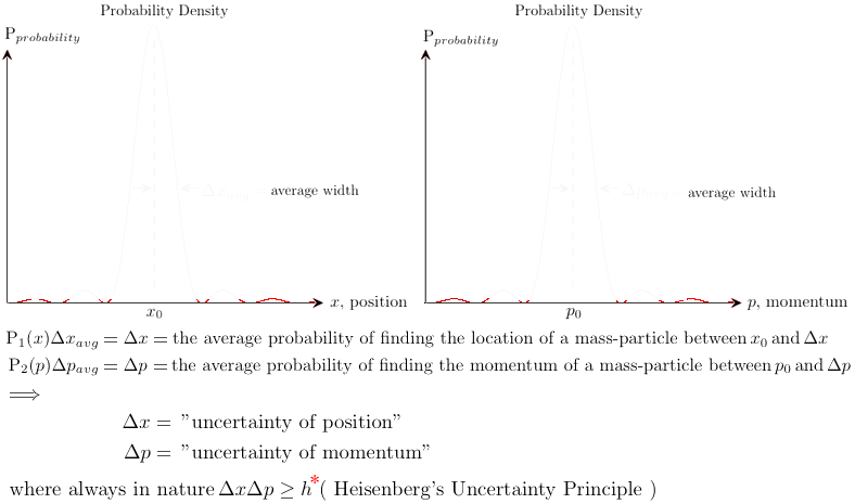 quantum wave probability densities