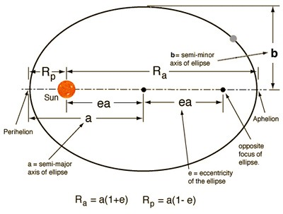 Kepler's 1st Law ( Planetary Law of Ellipses: Sun - centered model )