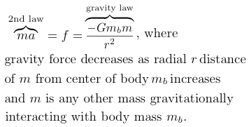 Newton's 2nd law and Universal Law of Gravitational Force of Attraction