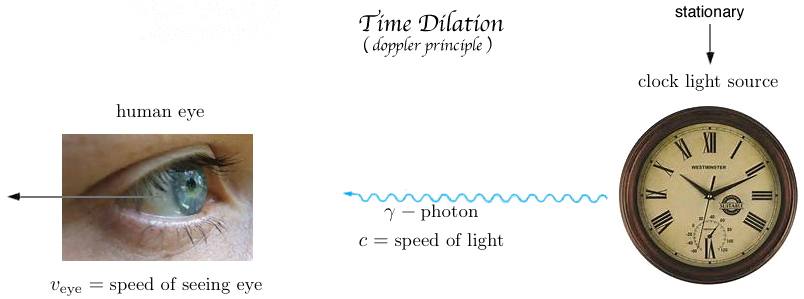 special relativity doppler