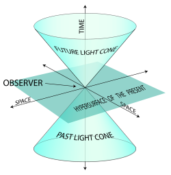 Light Cone Hyper-surface of the Present Time