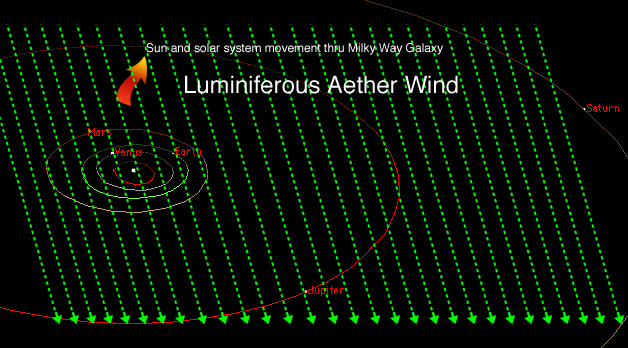 Relativity Calculator - The Luminiferous Aether Wind