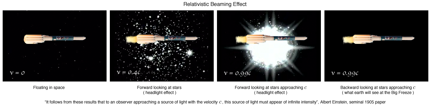 relativistic beaming effect