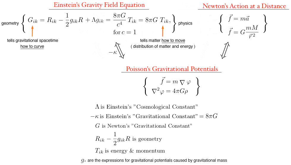 Poisson's Gravitational Potentials is the connection between Einstein's Gravity Field Equation and Newton's 'Action at a Distance'