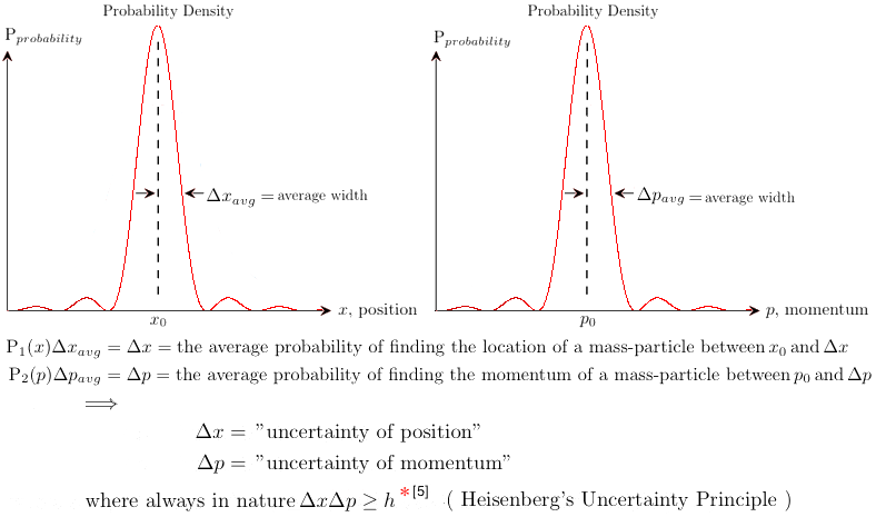 quantum probability densities