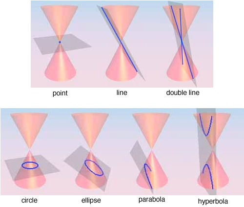 geometric conic sections