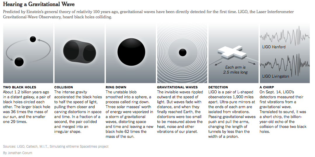 general relativity gravity waves