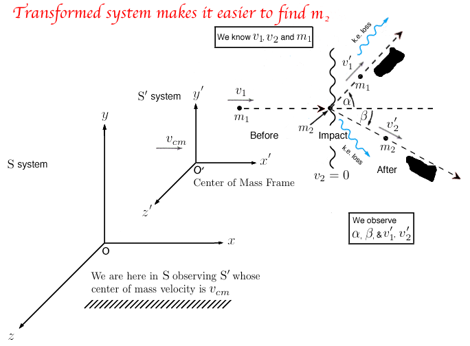 transform center of mass frame
