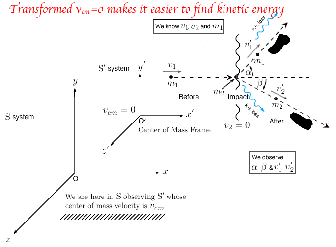 transformed cm center of mass velocity zero