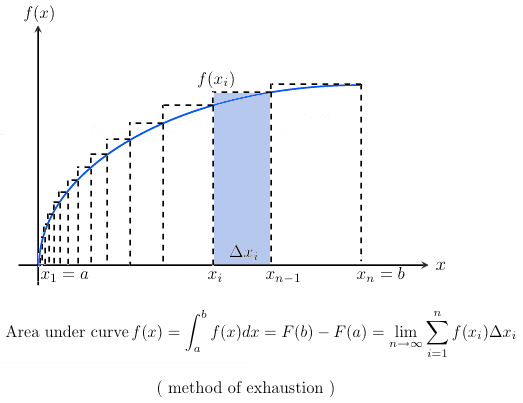 Fundamental Theorem of The Calculus analogous to the method of exhaustion