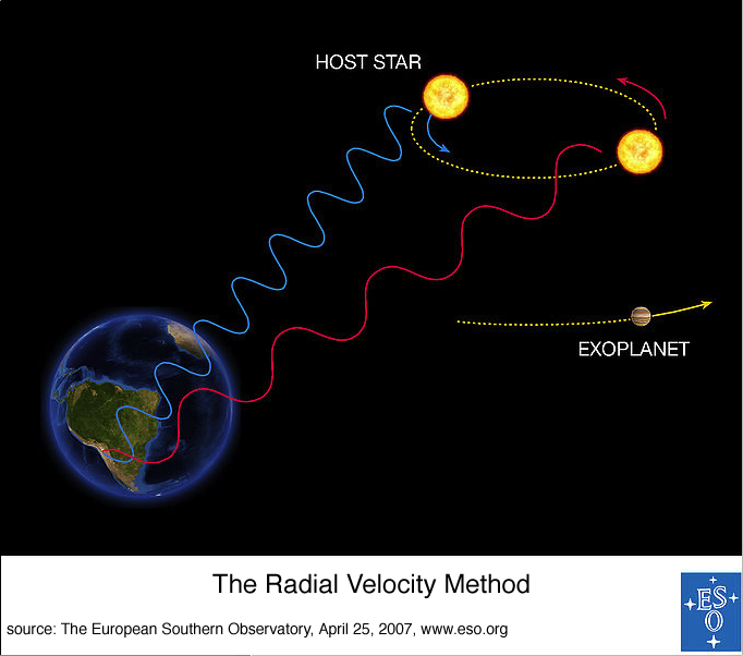 The Radial Velocity Equation
