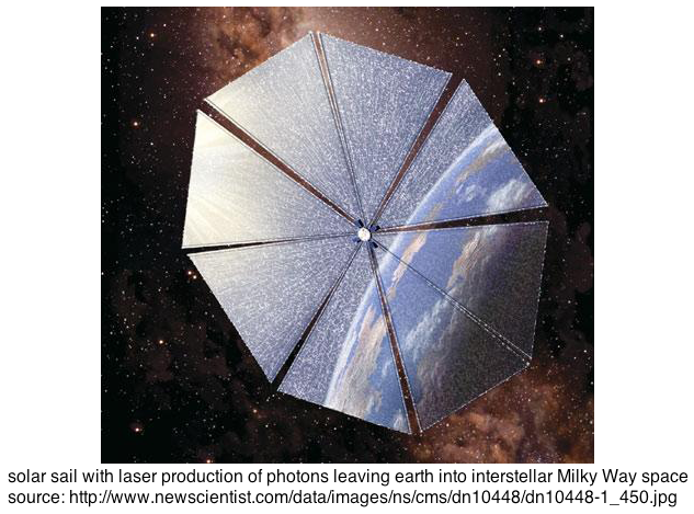 solar sail with laser production of energetic photons