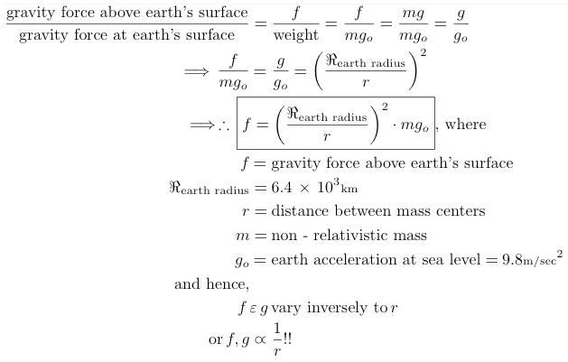 gravity force above earth's surface